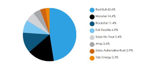 Los resultados en ventas