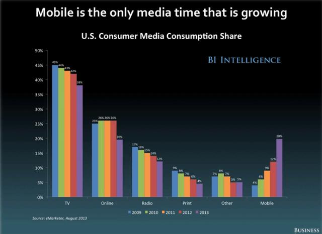 Las apps son las grandes favoritas del público